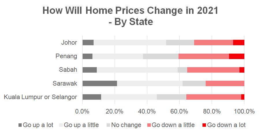 Malaysia Giá bất động sản năm 2021 theo Bang ở Malaysia