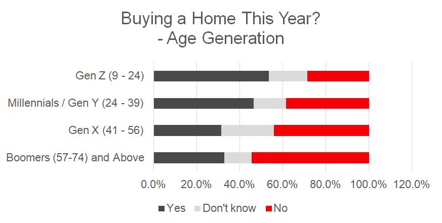 Giá bất động sản Năm 2021 Bạn sẽ mua nhà