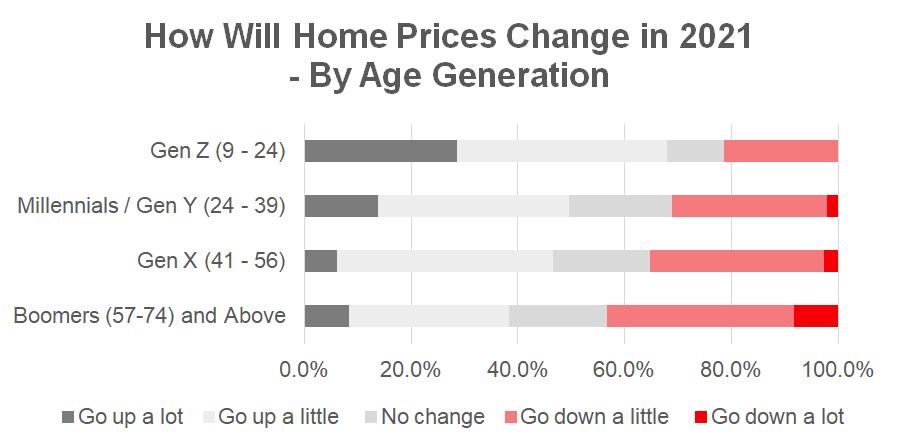 Malaysia Giá bất động sản Thế hệ tuổi 2021