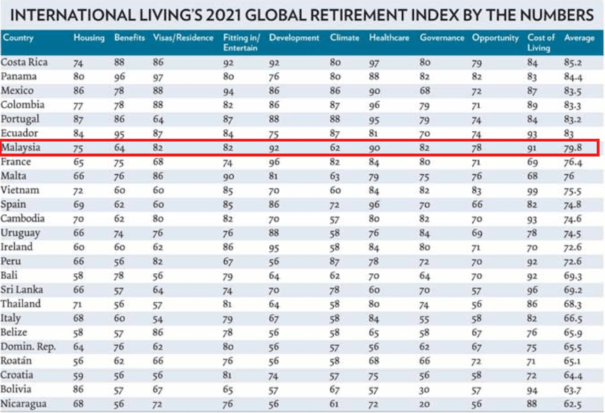 The World's Best Places to Retire in 2021
