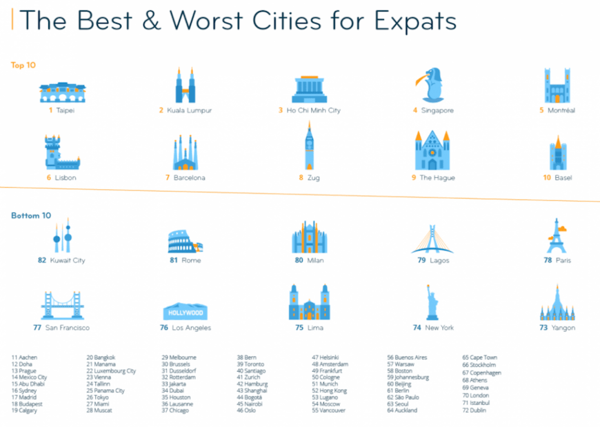 The Best and Worst Cities in the. World to Live and Work Abroad in 2020