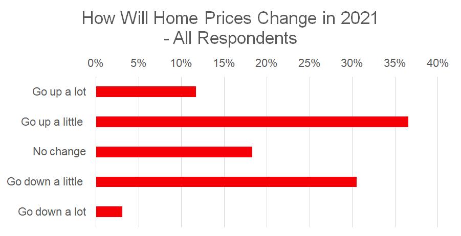 Malaysia Khảo sát tổng thể về giá bất động sản năm 2021