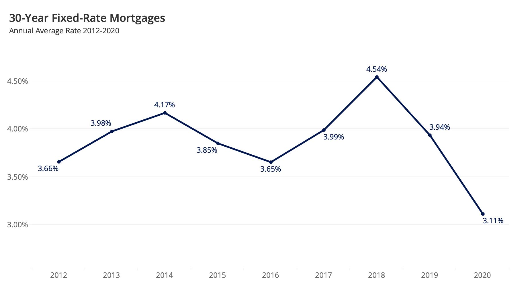 Lãi suất thế chấp cố định 30 năm trong chín năm qua. Hãy nhắm mục tiêu niêm yết căn nhà của bạn trên thị trường khi giá thấp nhất để thu hút nhiều người mua nhà hơn trên thị trường. Khi lãi suất cao, người mua khó có thể trả được các khoản vay đắt đỏ.